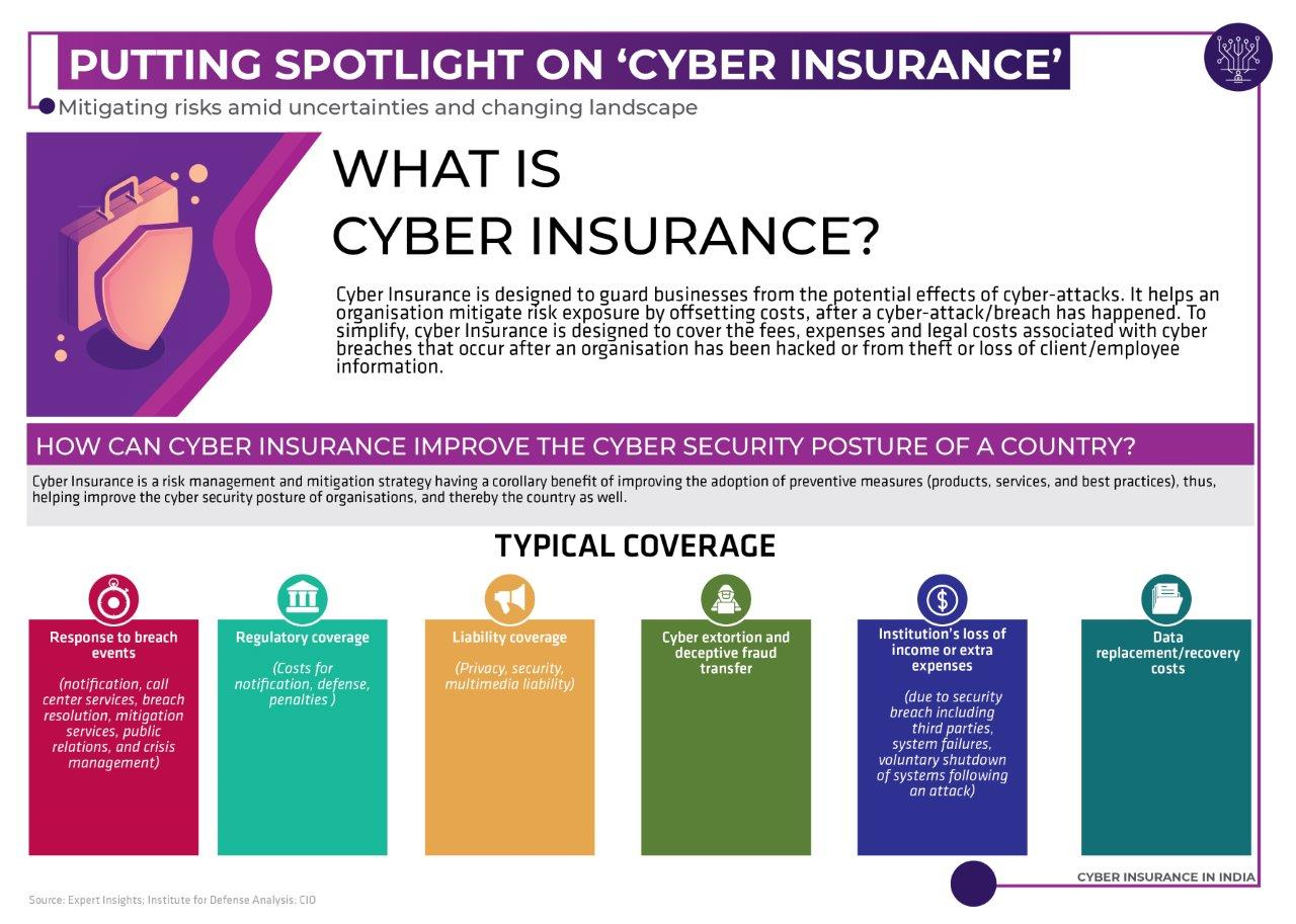 Cyber Insurance in India | Data Security Council of India